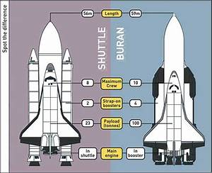 Soviet Space Shuttle - Pics about space