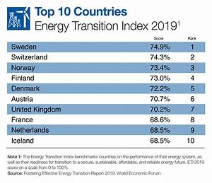Carbon Emissions Chart Fostering Effective Energy Transition 2019 Reports