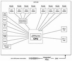 Mikrotik Cloud Core Router Ccr1009