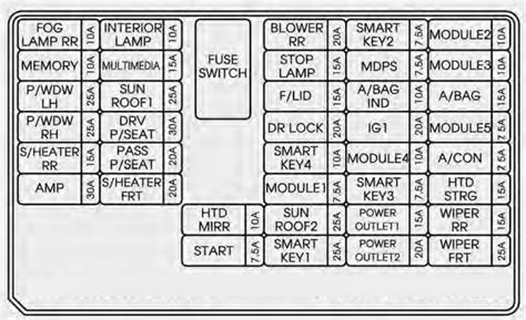 Kium Sorento Fuse Diagram by Kia Sorento 2014 2015 Fuse Box Diagram Auto Genius