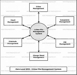 Crime File Management System Dataflow Diagram  Dfd  Freeprojectz