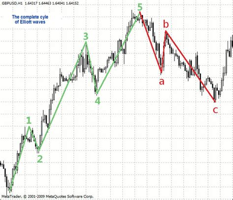 elliott wave theory   actual forex charts