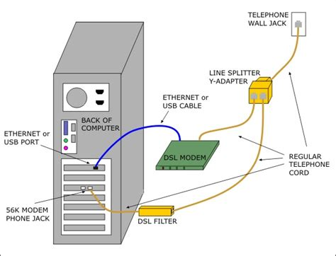How Do Dsl Work Diagram by Dsl