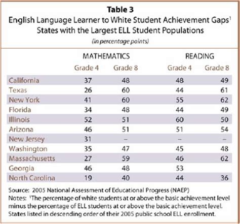 Iv State Ell Achievement Gaps  Pew Research Center