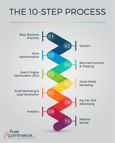 Seo Search Engine Optimization Step By Step by Ecommerce Consulting 40 Hours Step By Step Ecommerc