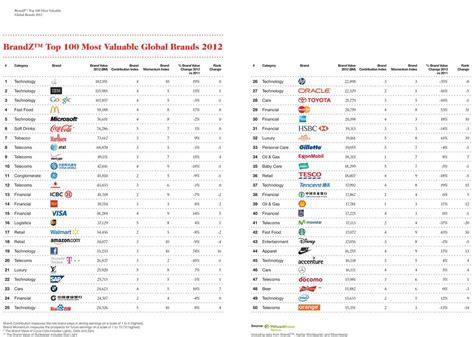Die Wertvollsten Deutschen Marken In Den Top 100
