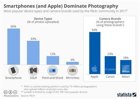 chart smartphones  apple dominate photography statista