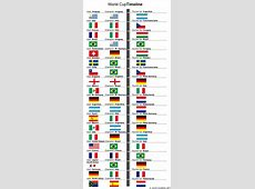 World Cup History A Timeline of the World's Greatest