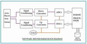 Software Defined Radar Basics