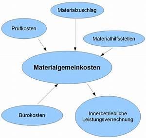 Materialeinzelkosten Berechnen : materialgemeinkosten wirtschafts wissen ~ Themetempest.com Abrechnung
