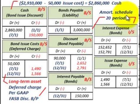 Bond Amortization (Bond Issue Costs Amortization Using ...