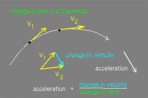 acceleration the physics hypertextbook