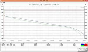 3500 MAh NCA Cell Samsung LG Sanyo Panasonic Endless