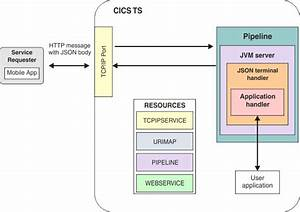 Cics As A Service Provider For Json Requests Using Cics