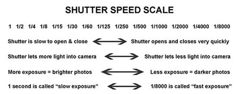 what is a shutter speed shutter speed five things every photographer should