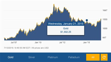 The Bullion Desk India Live by Spot Price Gold And Silver Algorithmic Trading Books