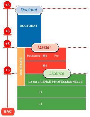 higher education  france universite paris sud