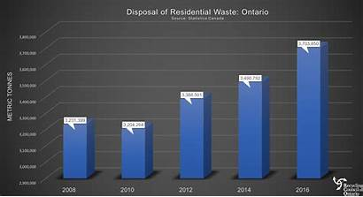 Waste Canada Statistics Ontario Much Recycling Canadian