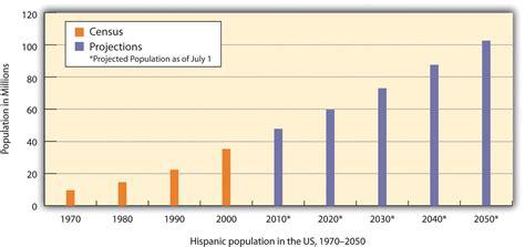 usa statistics bureau america