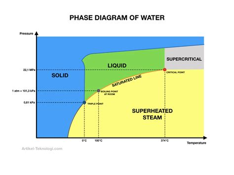 Diagram Of A Water by Phase Diagram Of Water Definition And Explanation