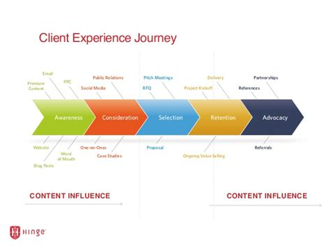 Content Marketing The Threshold Client Experience
