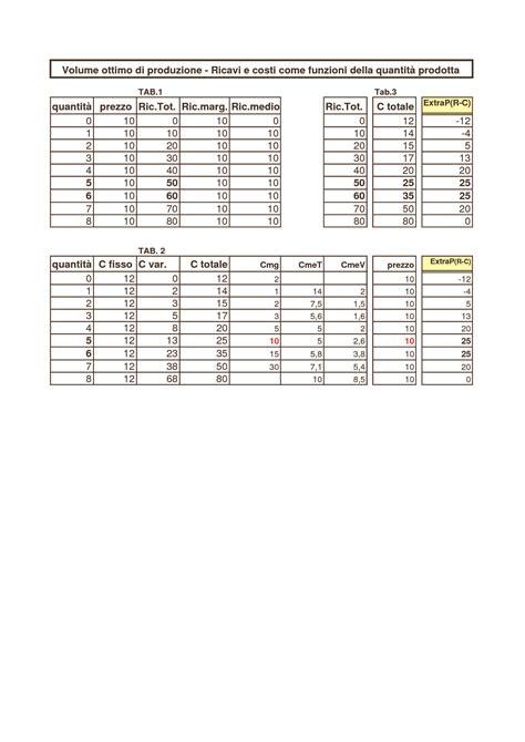 microeconomia dispense volume ottimo di produzione grafici e tabelle dispense