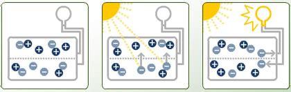 wie funktioniert eine solarzelle wissenschaftsjahr energie natur solartechnologie