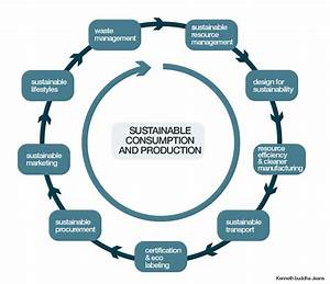 Sustainable Consumption And Production Diagram
