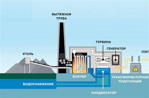 Принцип работы геотермальной электростанции