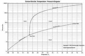 Can Carbon Dioxide Be A Liquid