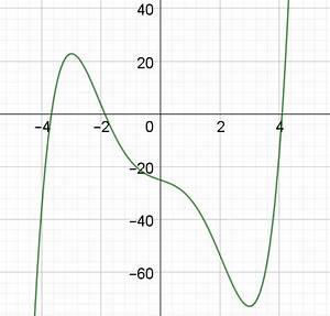 Nullstellen Berechnen Funktion : newtonverfahren wie gebe ich einen funktionsterm in einen taschenrechner ein newtonverfahren ~ Themetempest.com Abrechnung