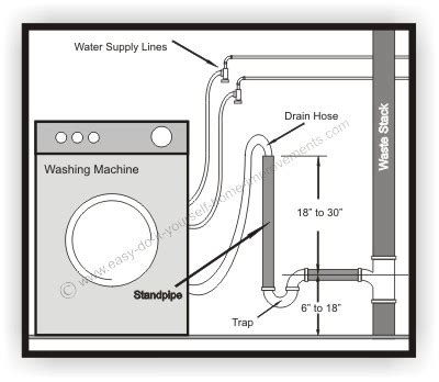 How Install Washing Machine