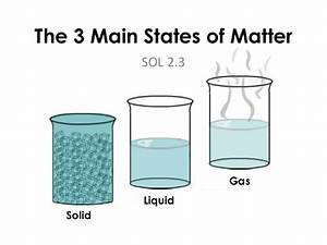 Good Example of Phases of Matter