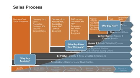 sales process if saas products sell themselves why do we need sales andreessen horowitz