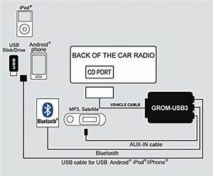 Grom Audio Frdu3 For Select  Ford  Mercury  Lincoln Cars Usb Android Ipod Iphone  Bluetooth Aux