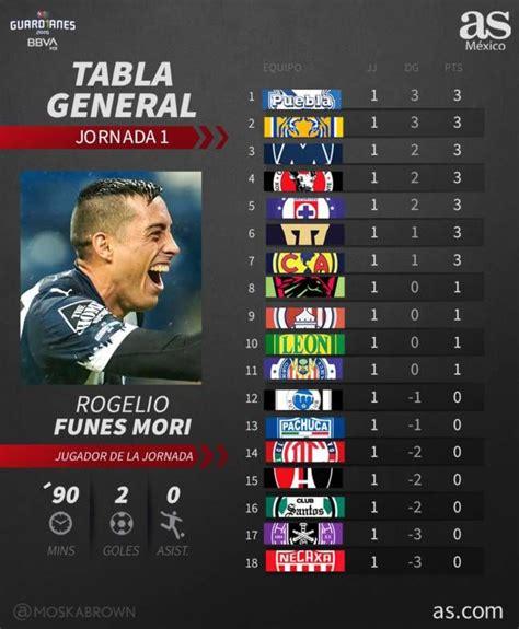 Tabla General Del Futbol Mexicano Guardianes 2020 Tabla ...