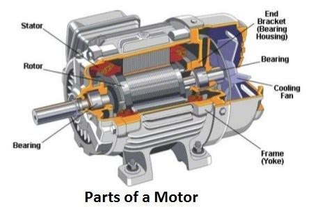Ac Motor Working by Introduction To Induction Ac Electric Motor Working