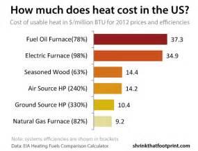 Air Source Heat Pump Vs Oil Boiler Pictures