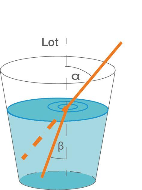 lichtbrechung berechnen optische spektroskopie praktikum