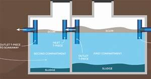 Septic Tanks And Sewage Treatment Plants