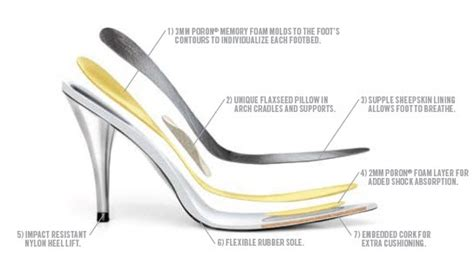 Diagram Of Heel Structure by All About Shoes Kenneth Coles Simple Insole