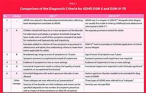 Diagnostic And Statistical Manual Of Mental Disorders Adhd