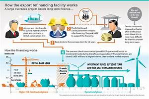 £5 billion Export Refinancing Facility launched to boost ...