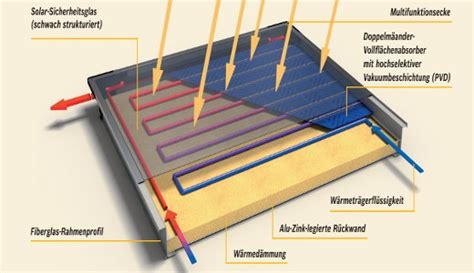 Solarkollektoren Selber Bauen by Solarthermie Selber Bauen Solarthermie Selber Bauen