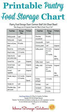 kitchen organization chart the world s catalog of ideas 2355