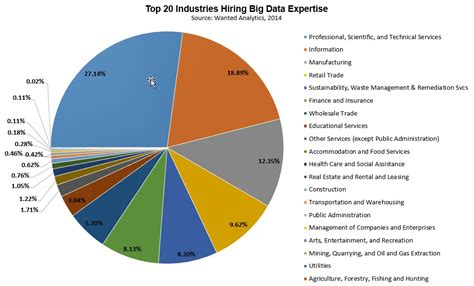 What Skillsets Do Recruiters Now Look For In Resumes by Hiring Trends In Data And What They For You Udacity