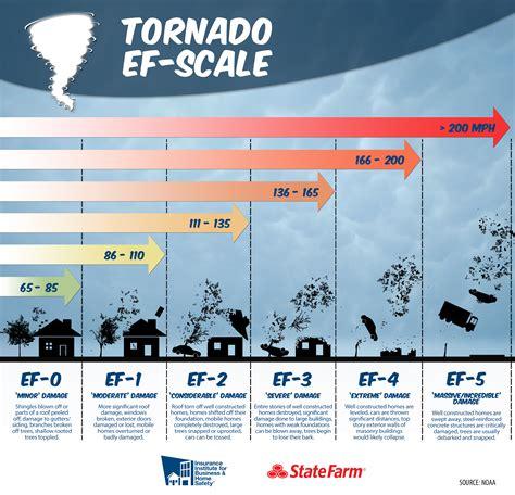 Wind Infographics - IBHS