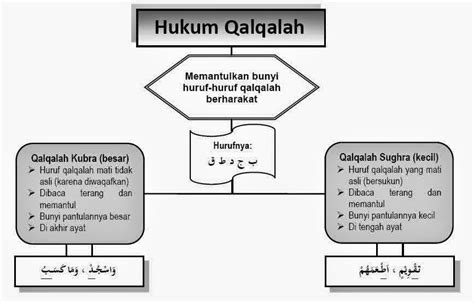 hukum bacaan qalqalah sugro  kubro contoh blogger