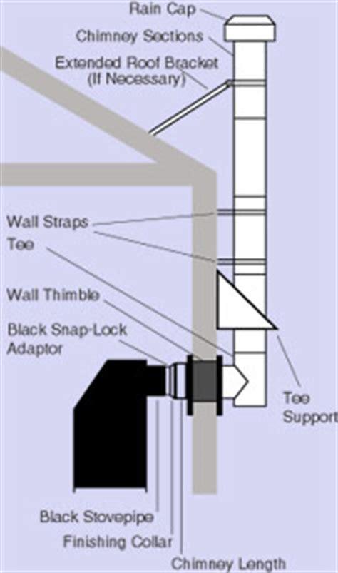 chimney pipe