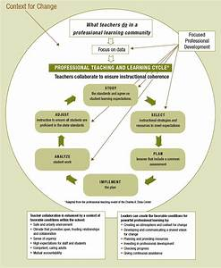 The Professional Teaching And Learning Cycle  Implementing